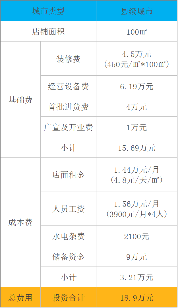 县级城市自然稻过桥米线加盟费明细